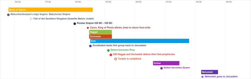 Timeline of the Prelude to Nehemiah